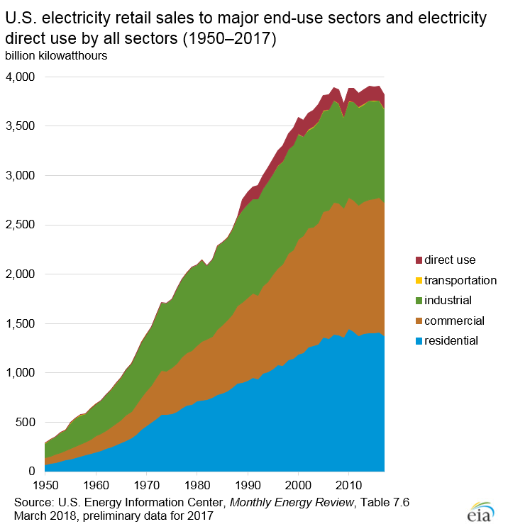 electricity use history