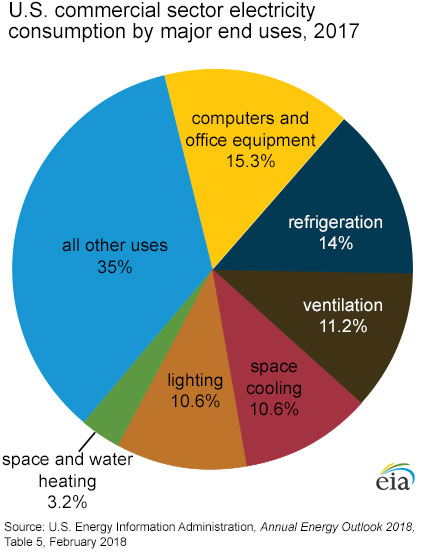 electricity use in commercial large